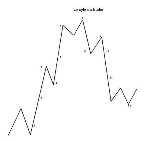 Le trader cyclothymique