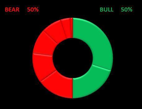 Notre indicateur composite de tendance ne réussit plus à partager les bulls et les bears. Ce sont toujours et invariablement des périodes délicates à trader, car susceptibles de retournement aussi violents que rapides.