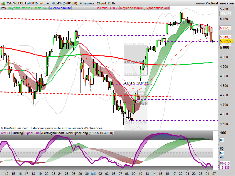 CAC40: Objectif atteint