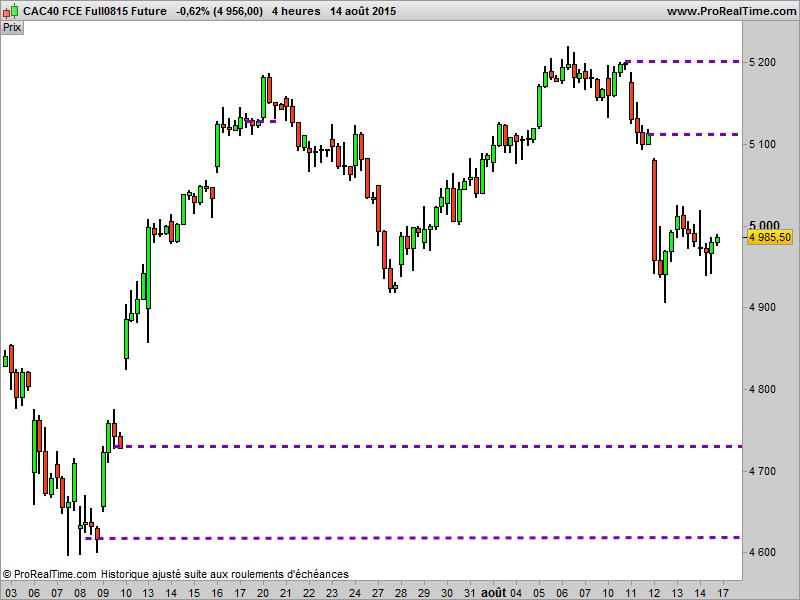 FCE 4 heures: Gaps en stocks