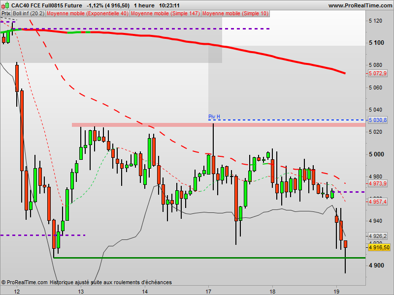 CAC: Objectif atteint