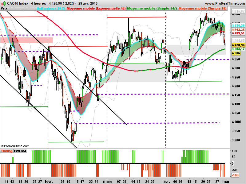 CAC40: 4 heures