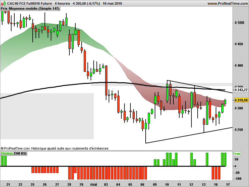 Future cac 40 forex
