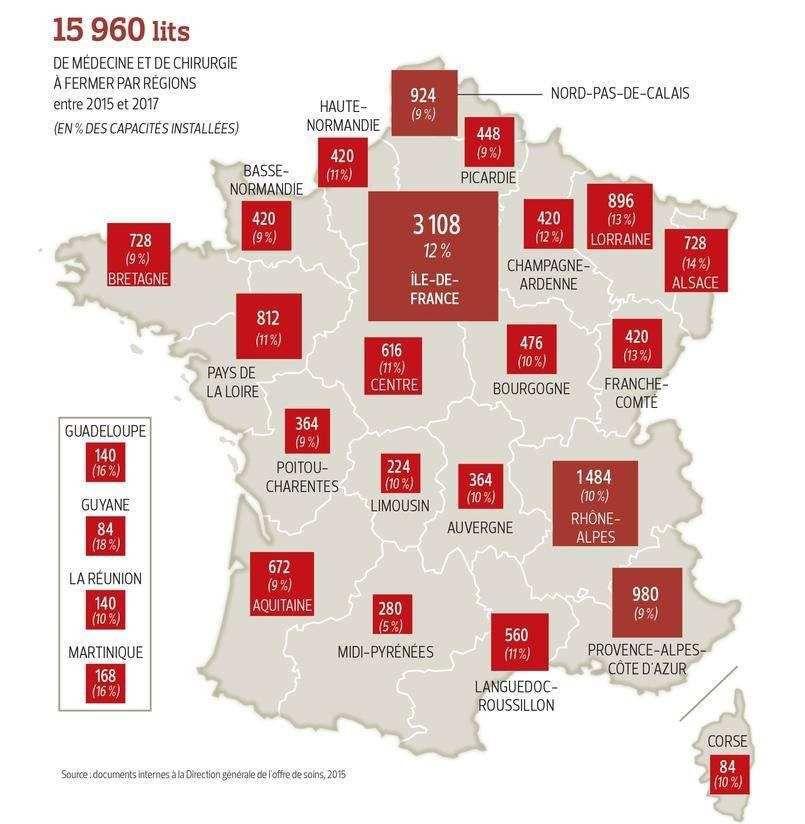 La vraie dégradation de l'hôpital public est donnée par la suppression massive de lits sur le territoire français.