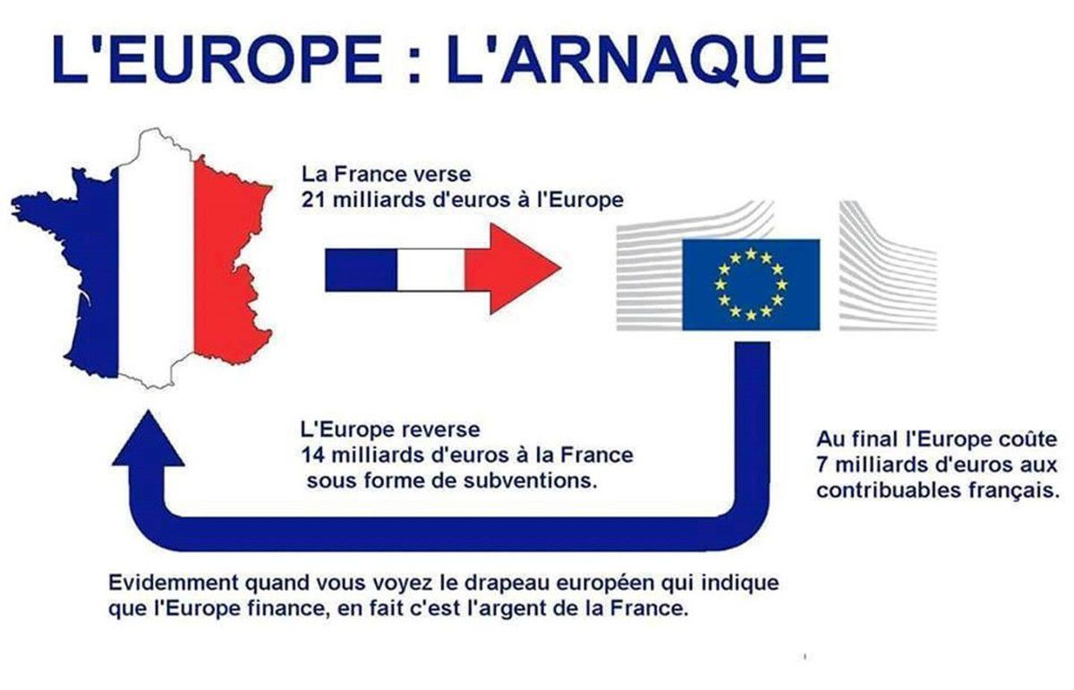 Un document expliquant la nature de l'Union uropéenne