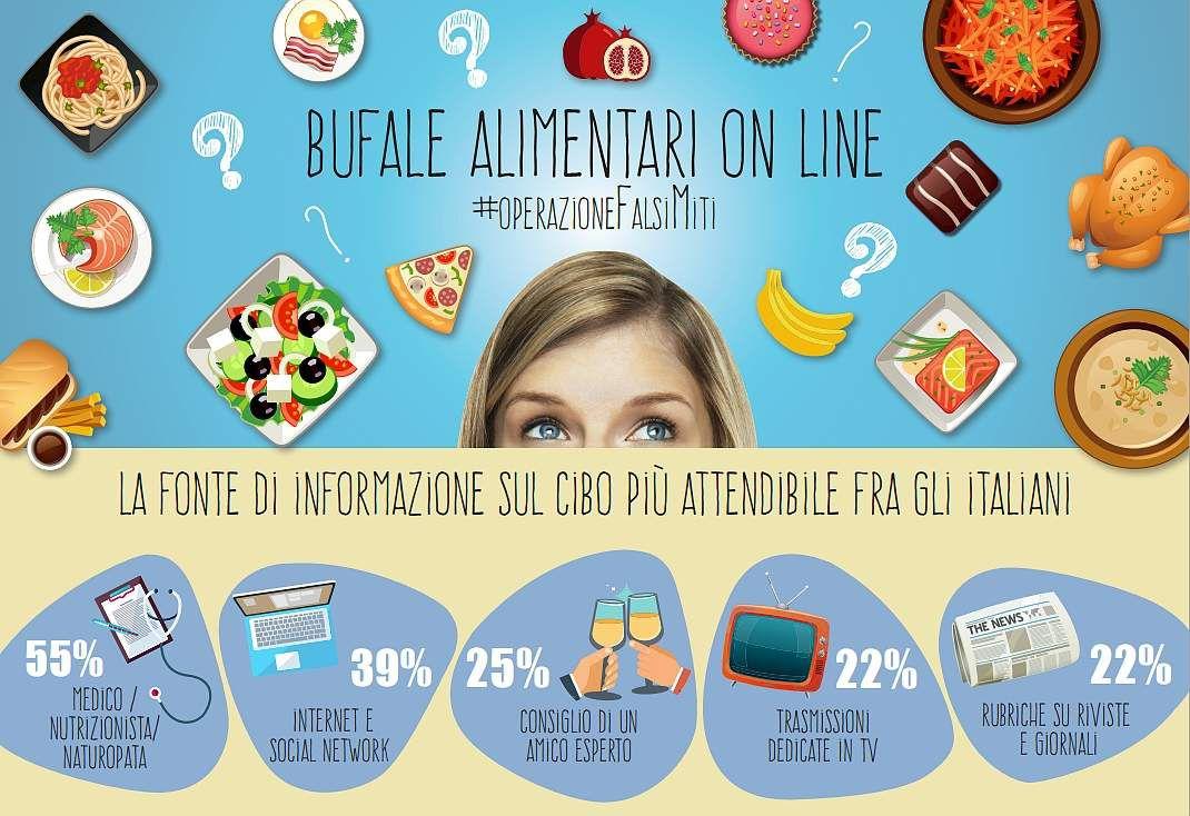 BUFALE ONLINE E ALIMENTAZIONE, #OperazioneFalsiMiti