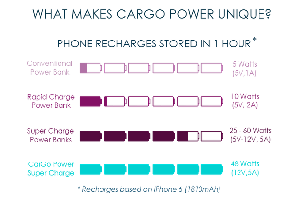 Comparison between types of charging devices