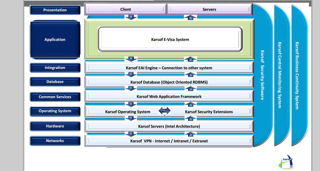 This is how Karsof Systems' solutions integrate with your needs