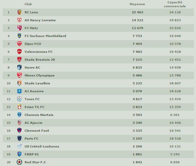 Affluence, quelle moyenne pour le Tours FC ?