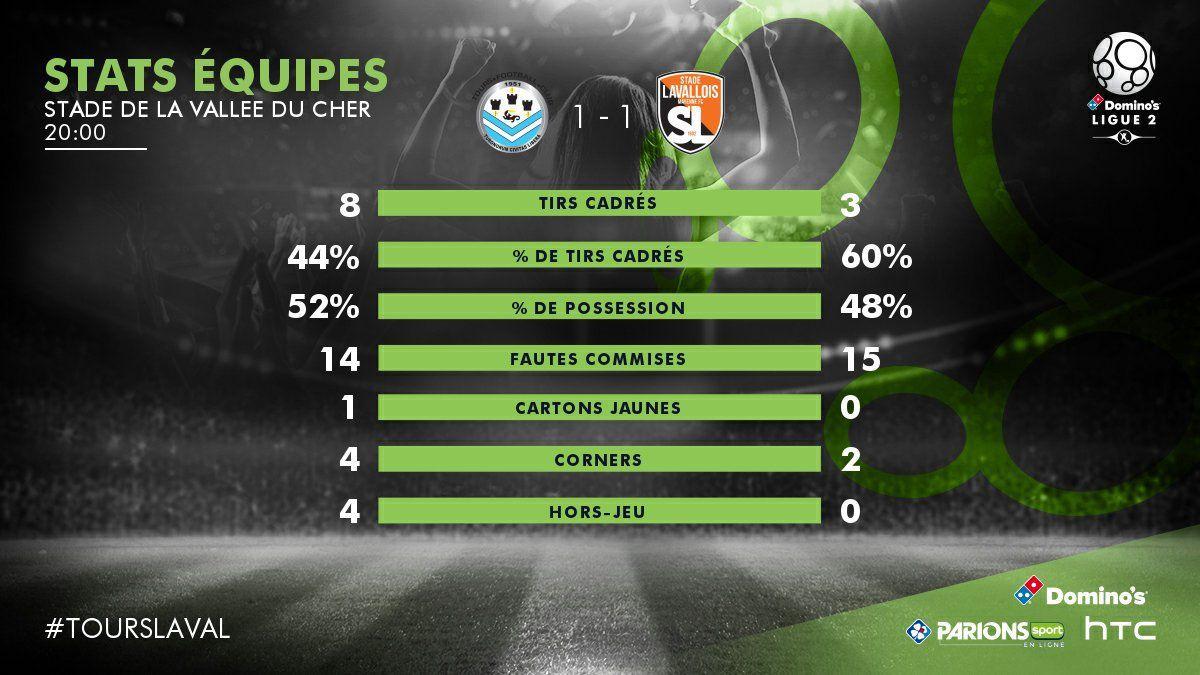 Tours FC - Laval : Statistiques et buts en vidéo
