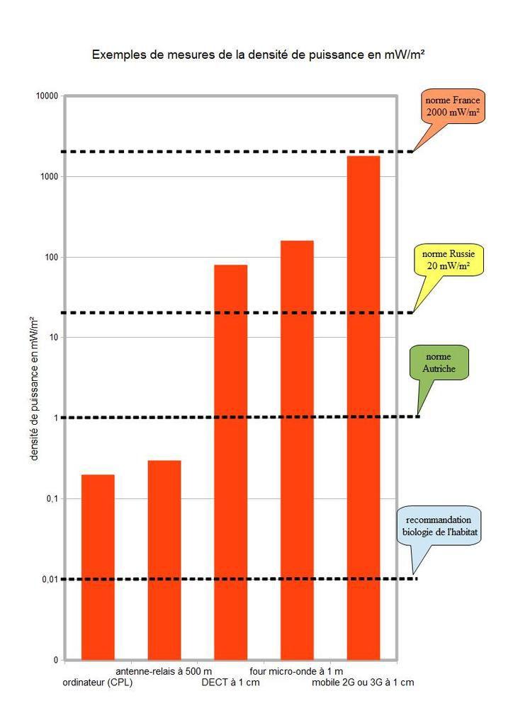 Habitat sain : comprendre l'electrosmog, la longue enquête initiale (2013-2014)