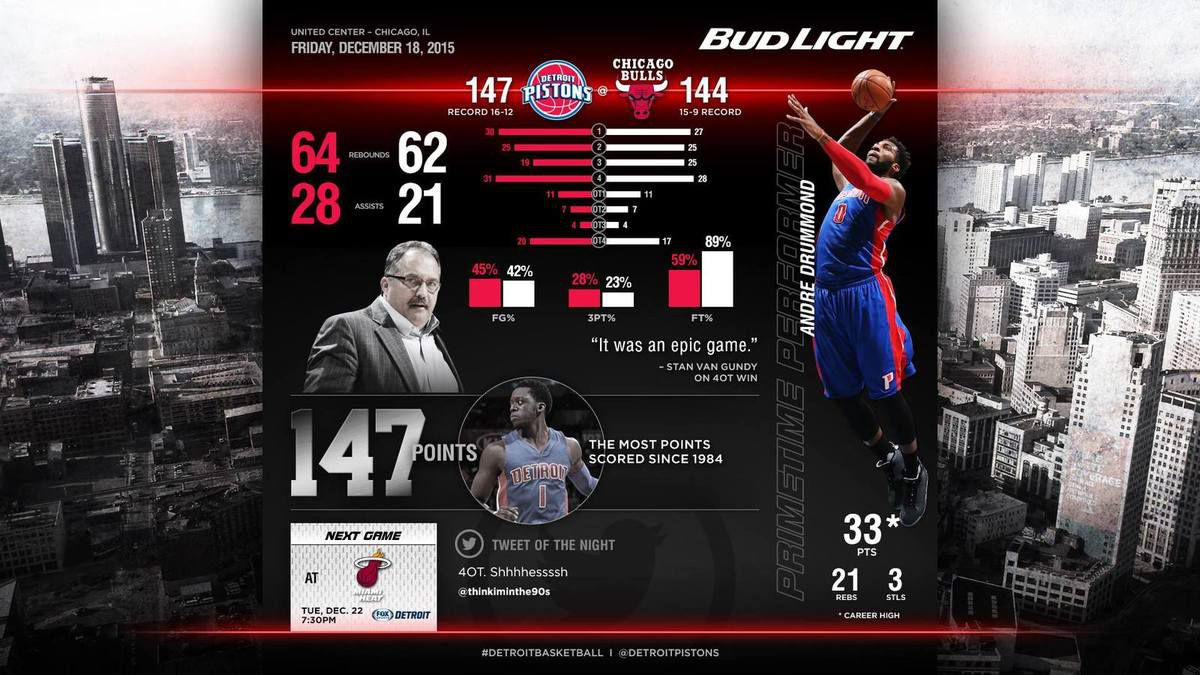 After-Game : Game 28 : vs Chicago Bulls