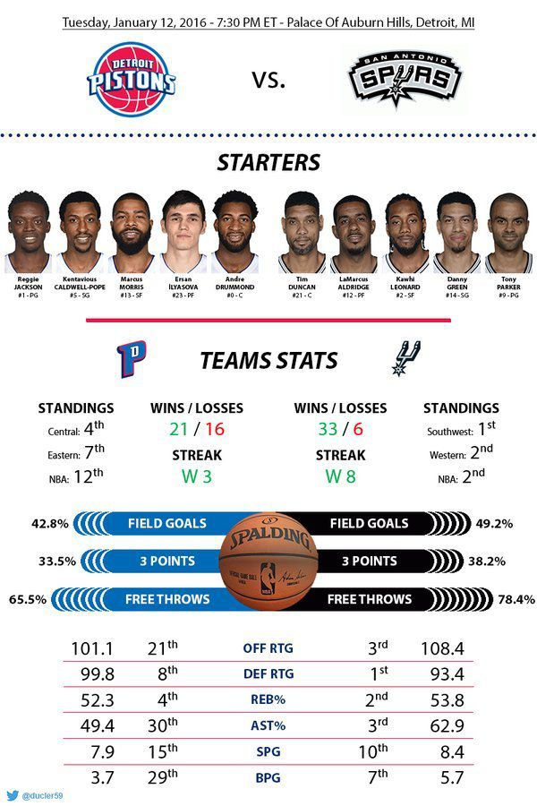 Before-Game : Game 38 : vs San Antonio Spurs