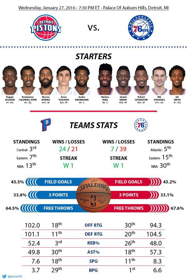 Before-Game : Game 46 : vs Philadelphie 76ers