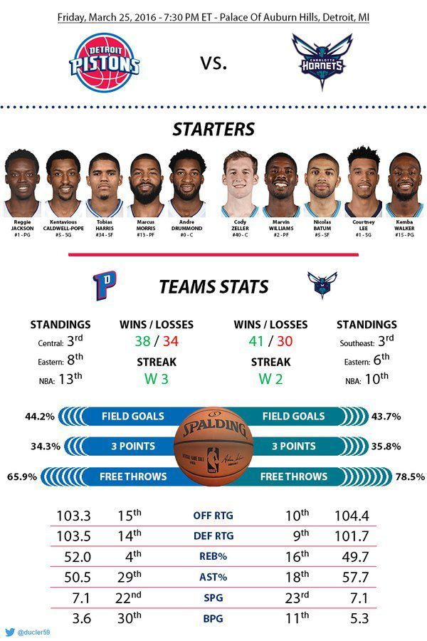 Before-Game : Game 73 : vs Charlotte Hornets