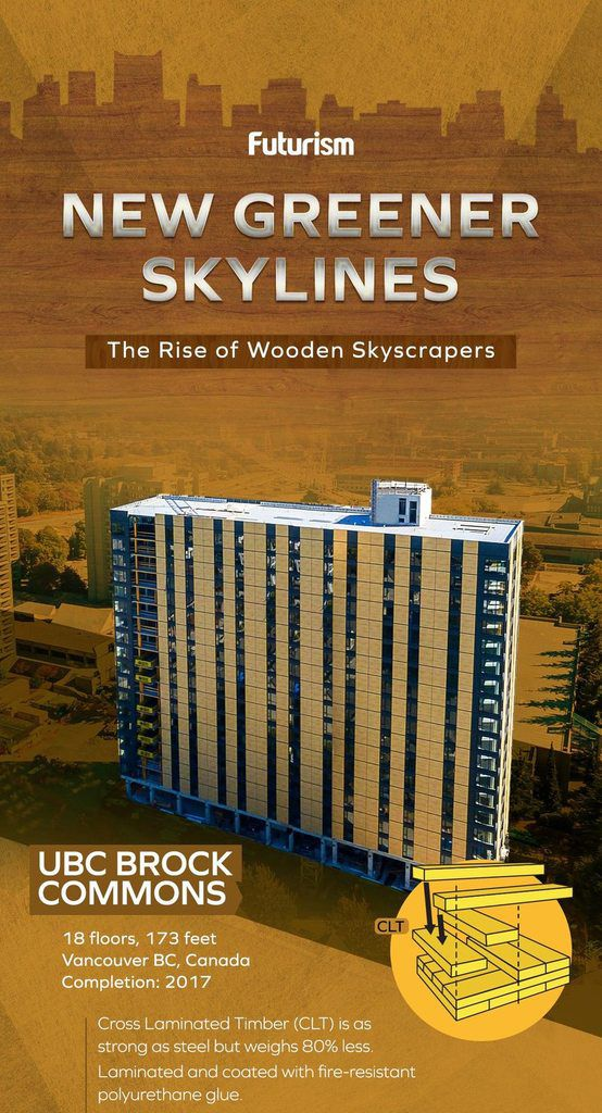 New Greener Skylines: The Rise of Wooden Skyscrapers