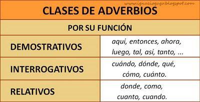 Funciones y ejemplos de adverbios