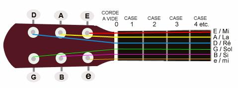 Leçon 1 : Comment lire une tablature ??
