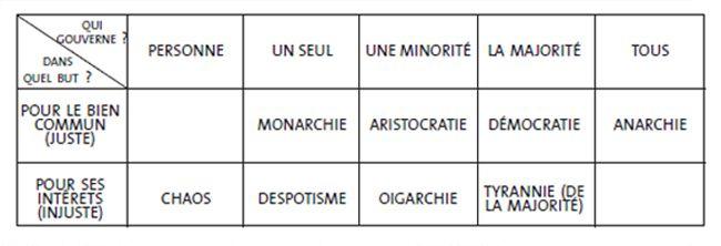 TABLEAU 2 : NOUVELLE TYPOLOGIE OÙ L'ANARCHIE EST UN MODÈLE TYPE