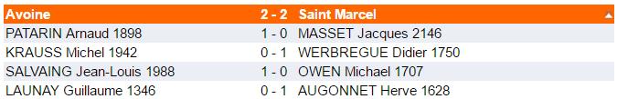 Défaite contre Avoine en coupe de France (2-2)
