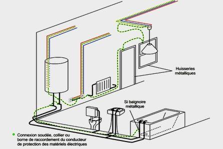 normes d'éclairage pour une salle de bain. - installer un luminaire - Normes Salle De Bain