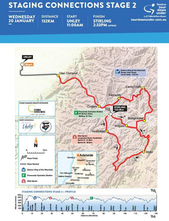 Etape 2 tour down under 2016