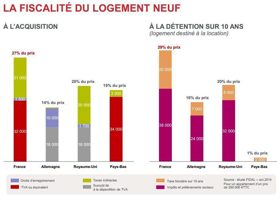 Fiscalité logement 2014 source Nexity