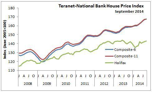 Evolution des prix immobilier Canada - source novascotia.ca