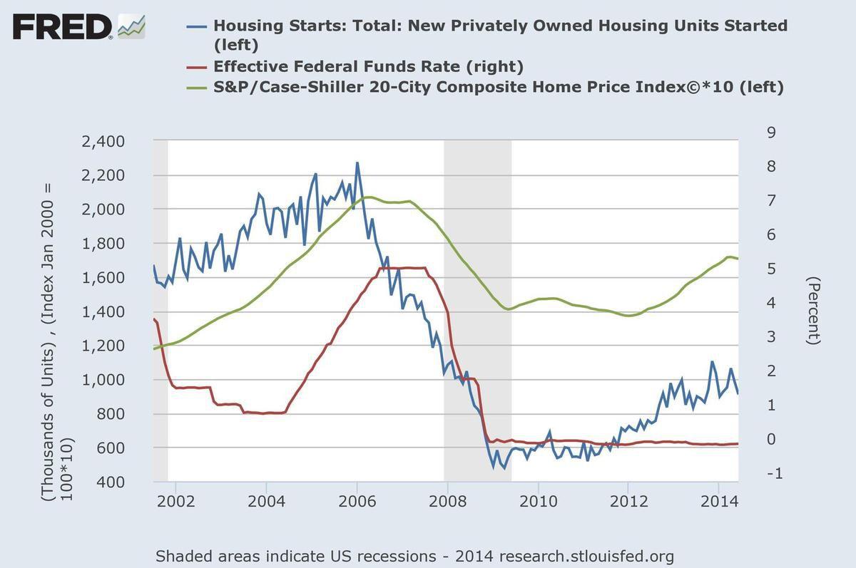 Bulle immobilière US et taux d'intérêts - source bettereconomics.blogspot