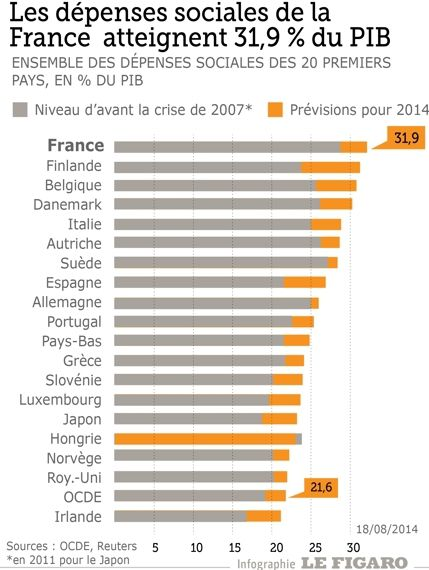 Infographie source le Figaro