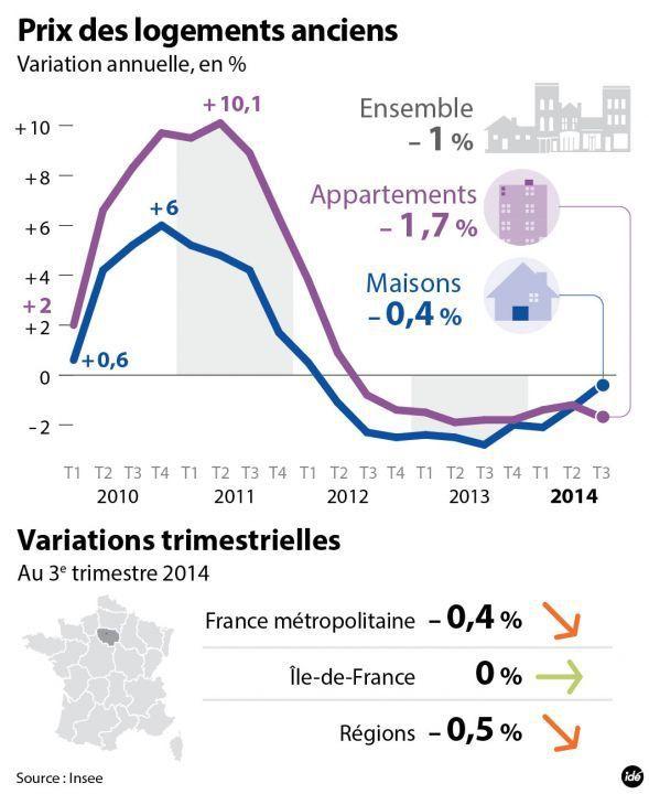 Le prix des logements anciens à Paris - source le Parisien