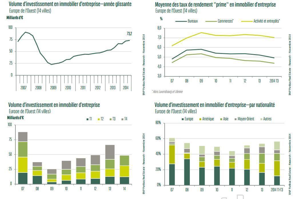 Investissement immobilier en Europe, Madrid et Dublin en tête