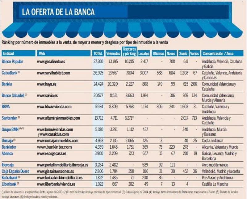 Le détail du nombre de logements mis en vente par les banques espagnoles entre 2013 et 2014 - Source Idealista
