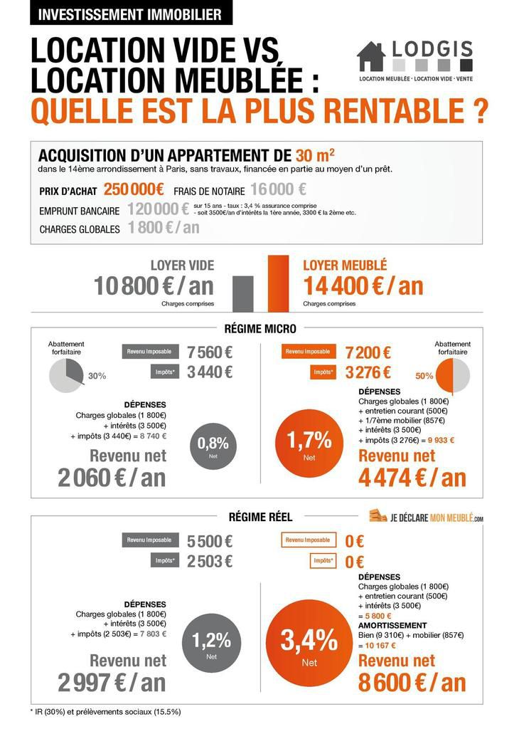 Loyers le blog de immobilier finance for Location meuble