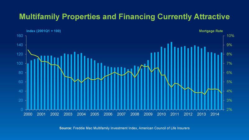 source Freddie Mac