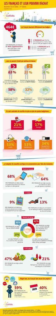 Infographie Les français et leur pouvoir d'achat, baromètre CSA et Cofidis - 3ème édition