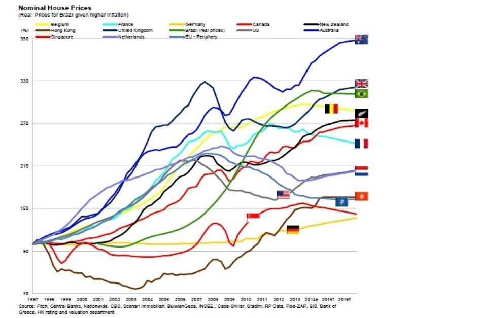 Evolution des prix immobilier à travers le Monde - source abc.net.au