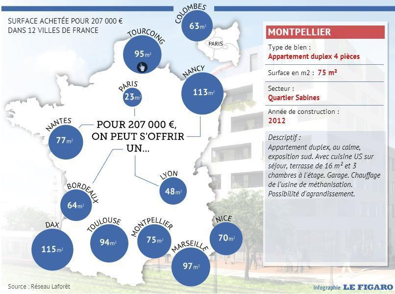 Logement : ce que l'on peut acheter pour 207.000 euros en France