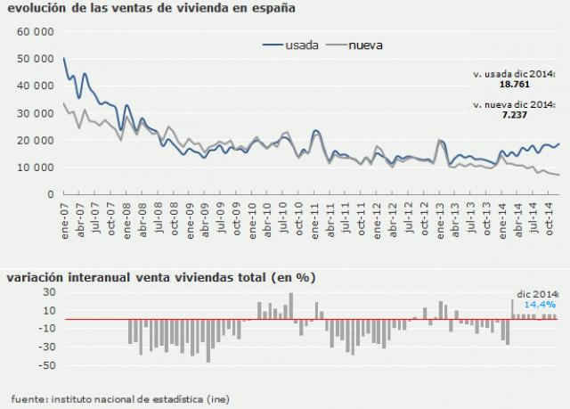Evolution du nombre de ventes de logements en Espagne - source INE