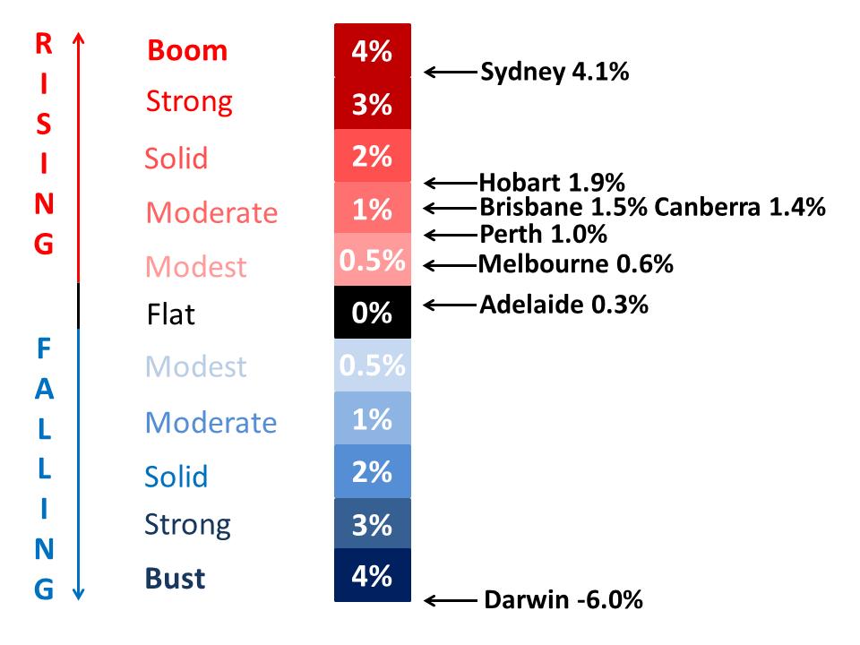 Baromètre évolution des prix immobilier dans les principales villes Australiennes sur le dernier quadrimestre 2014 - source doctorandrewwilson