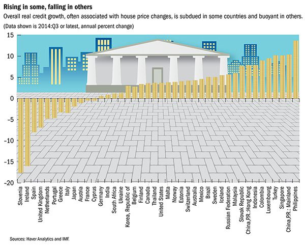http://www.imf.org/external/research/housing/images/creditgrowth.jpg - source IMForg