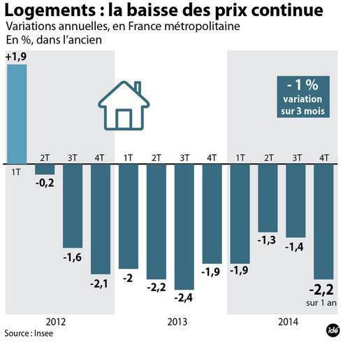 Evolution des prix immobiliers - source Lci TF1