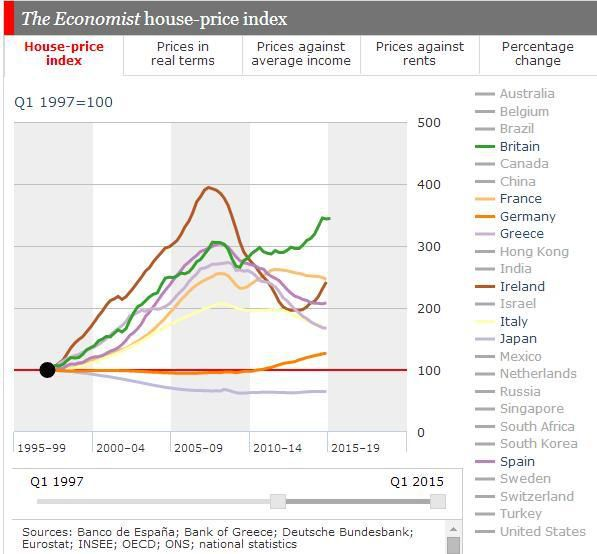 Evolution des prix immobiliers à travers le Monde - source The Economist