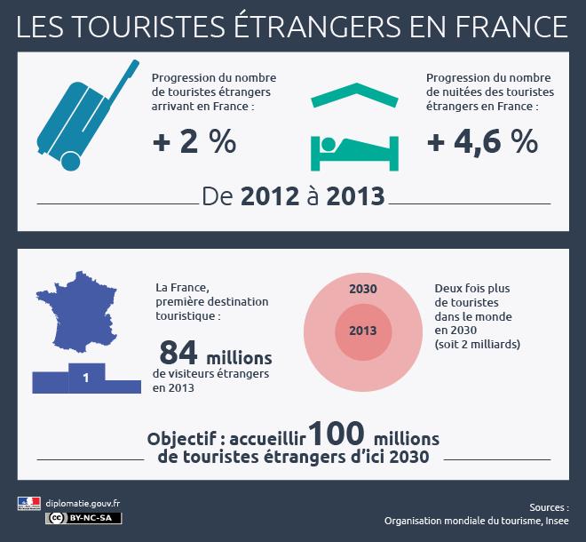 Les touristes étrangers en France - source diplomatie.gouv.fr