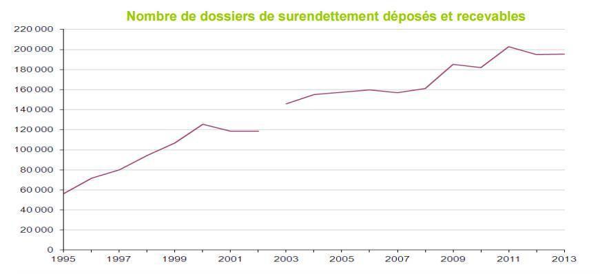 Evolution du nombre de dossiers de surendettement - Source INSEE