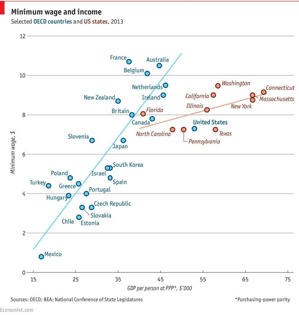 Source The Economist