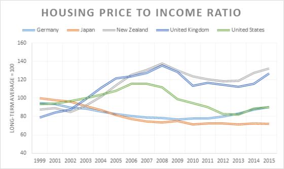 Bulle immobilière en Nouvelle Zélande