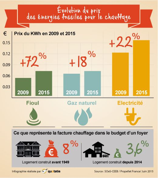 infographie du jour volution du prix des nergies fossiles pour le chauffage le blog de. Black Bedroom Furniture Sets. Home Design Ideas
