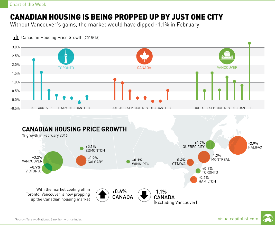 Evolution des prix immobilier au Canada - source visualcapitalist.com