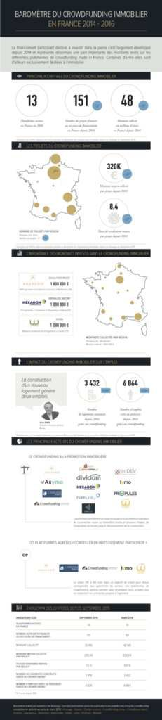 Infographie Crowdfunding immobilier en France - Source Anaxago